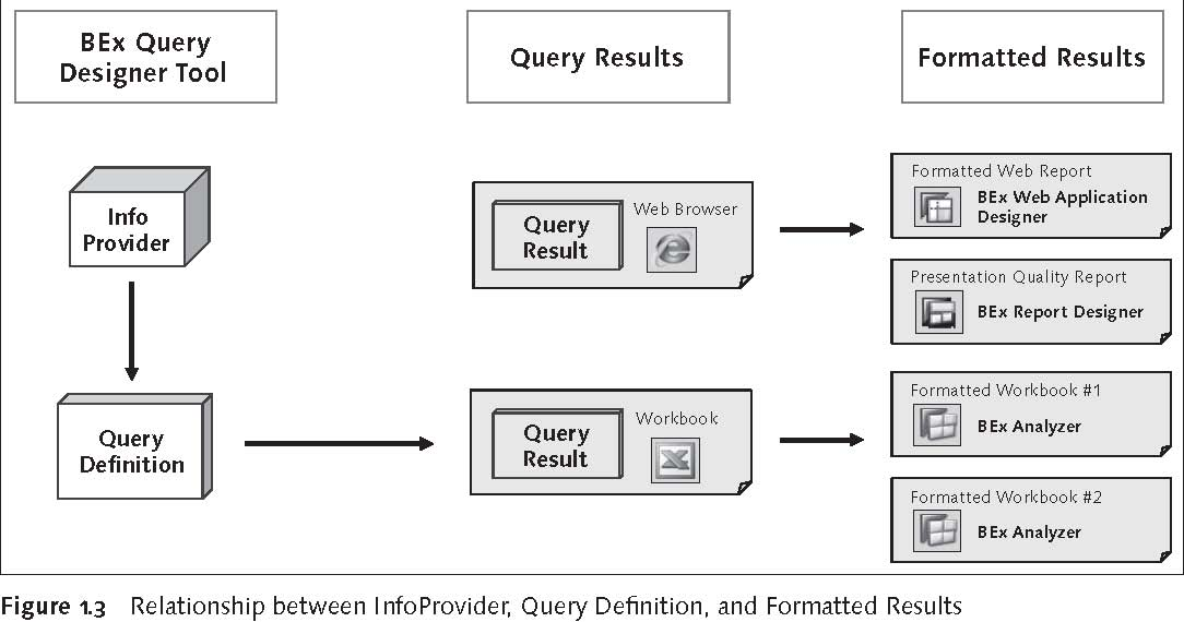 SAP BEx Tools: Relationship between InfoProvider, Query Definition, and Formatted Results