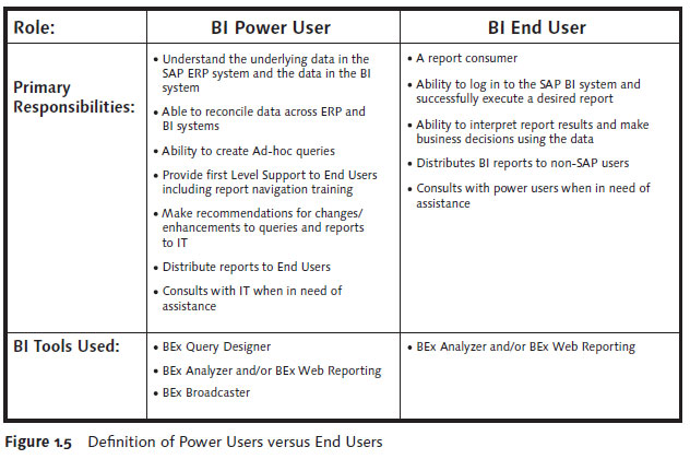 SAP BEx Tools: Definition of Power Users versus End Users