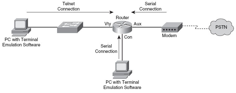 Password-protecting a router