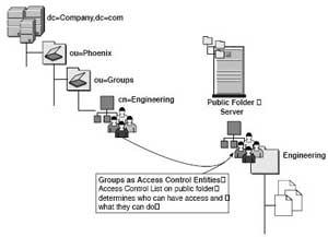 Exchange security groups