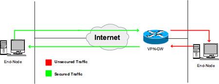 Abbildung 2: Client-to-Site VPN beziehungsweise Client-to-Server VPN