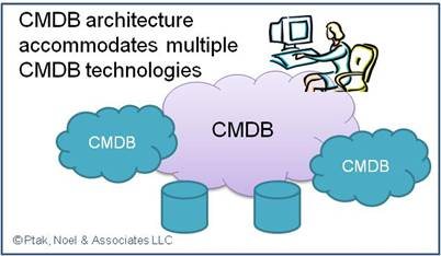 CMDB pitfalls in the current IT environment