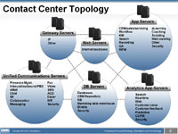 Future Contact Center Topology