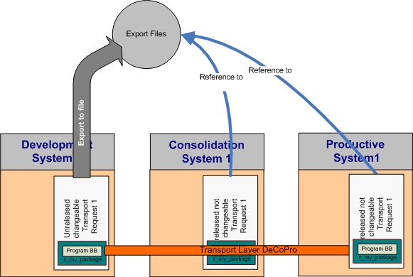 a developer\u0027s introduction to the sap change and transport system SAP Landscape Diagram at this stage of the explanation, you might ask yourself what happens if you have to change program bb for some reason well, let us suppose in the