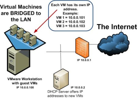 VM bridging diagram