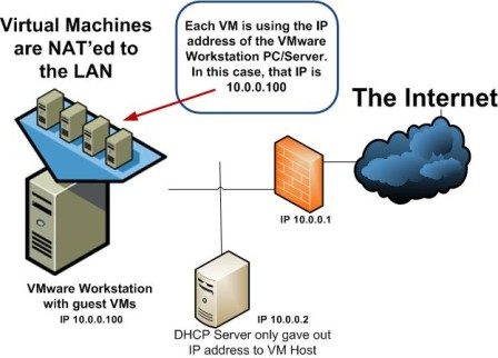 VM NATing diagram