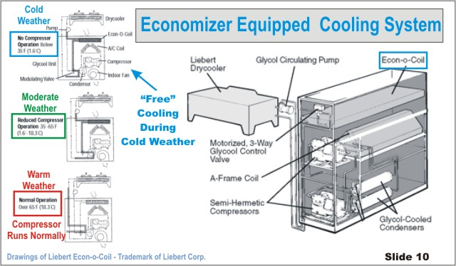 Projects refrigerant further Data Center Cooling Optimization In The Virtualized Server World further Heat Pump also Which Is Most Efficient Cooling System For Electric Car further Dont Ignore Water Consumption. on air cooled water chiller diagram