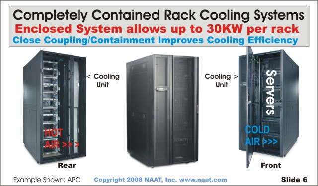 Cooling Enclosed Server Room