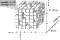 Three-dimensional (3D) cube model