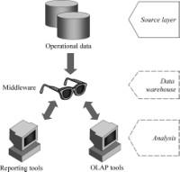 Single-layer data architecture