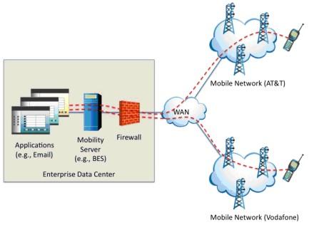 Enterprise Data Center Approach