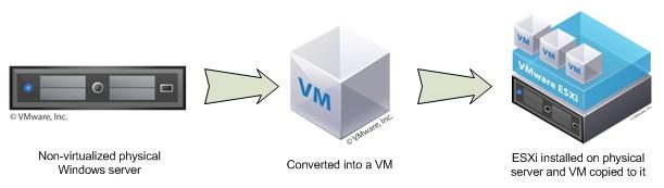 Văn Long Blog [Hướng dẫn] Chuyển đổi từ máy tính vật lý lên máy ảo VMWare (P2V) Thủ Thuật  VMWARE VHD Máy Ảo Hướng Dẫn Disk2VHD