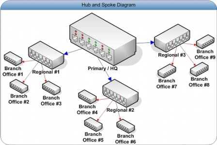 hub and spoke WAN topology