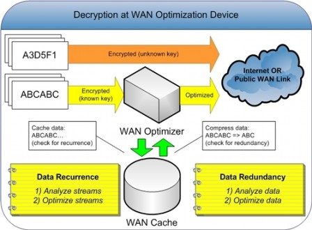 decryption at the WAN optimization device
