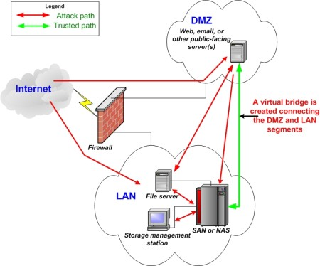 Storage Security And The Firewall DMZ Problem