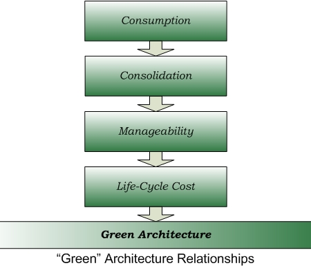 green architecture relationships