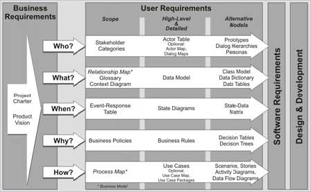 Software Requirements Using Models To Understand Users Needs - Business requirements software