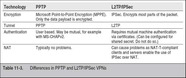 Use L2TP/IPSec VPNs