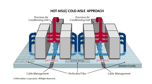 How do i cool high density racks for How to get warm in a cold room
