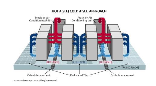 How Do I Cool High Density Racks