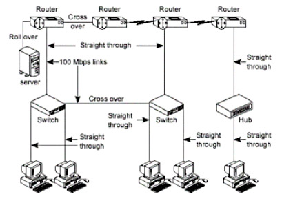 cabling cisco devices rh searchnetworking techtarget com Data Center Wiring Server Power Wiring