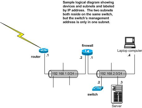 for instance, in the physical diagram, the wires are labeled with port  numbers, while in the logical diagram,
