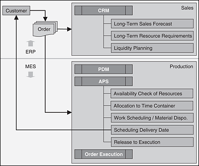 Functional sequence from customer order to production release