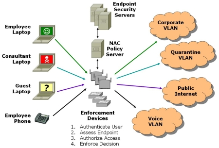 NAC/Endpoint Security