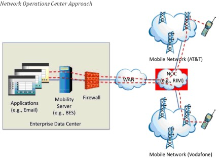 Network Operations Center Approach