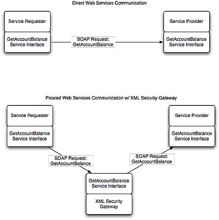 Using an XML security gateway in a service-oriented architecture