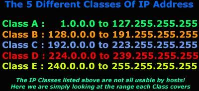 IP CLASS RANGES PDF DOWNLOAD
