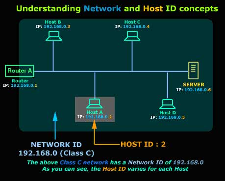 Protocols, Lesson 4: Internet Protocol classes - Network and