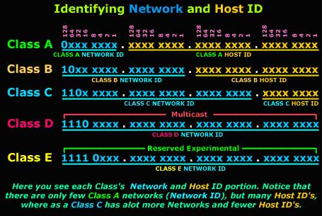 how to find network id