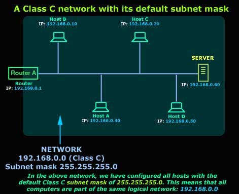 protocols, lesson 6 ip subnetting the basic concepts