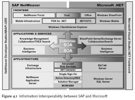 as well as end user integration topics like desktop office integration,  duet and pdk for  net  in addition, bi interfaces between sap