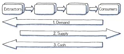 supply and demand, supply chain