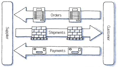 cash, supply and demand exchange, customer and supplier