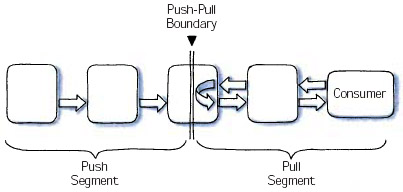 push-pull boundary, flow of goods