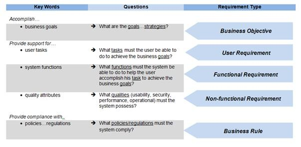 How Requirements Use Cases Facilitate The SDLC - Functional requirements examples