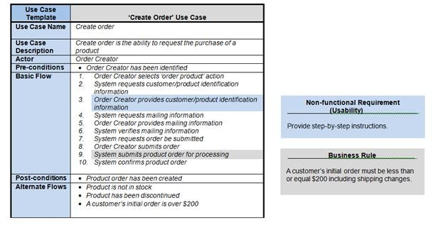 How requirements use cases facilitate the sdlc ccuart Gallery