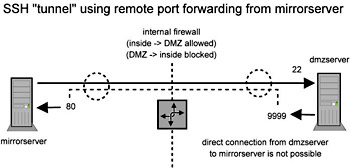 The 'no-configuration, only-active-when-needed' SSH VPN
