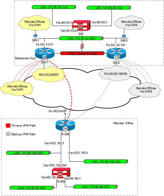 Network-to-network VPN gateway configuration for Cisco EzVPN
