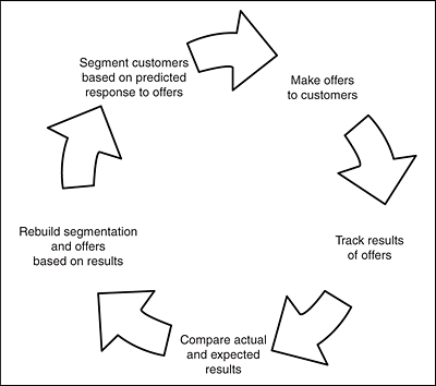example of closed-loop decision making for marketing