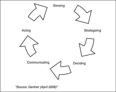 Agility Cycle