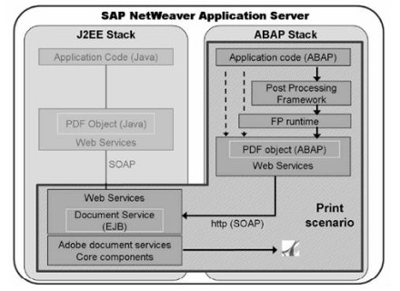 Smart Forms vs  PDF-based print forms in SAP solutions