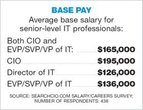 Average base pay