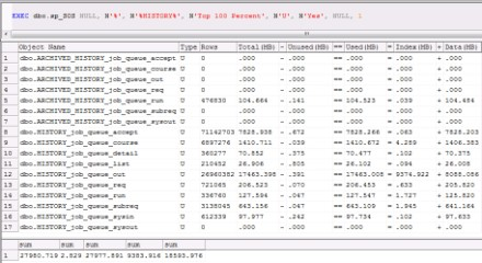 sp_SOS shows the grouping of user tables that has similar names and the subtotal space for that group in a SQL Server 2000 user database.