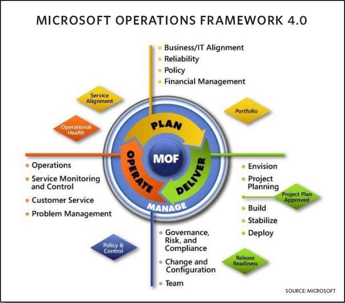 Balancing SharePoint governance