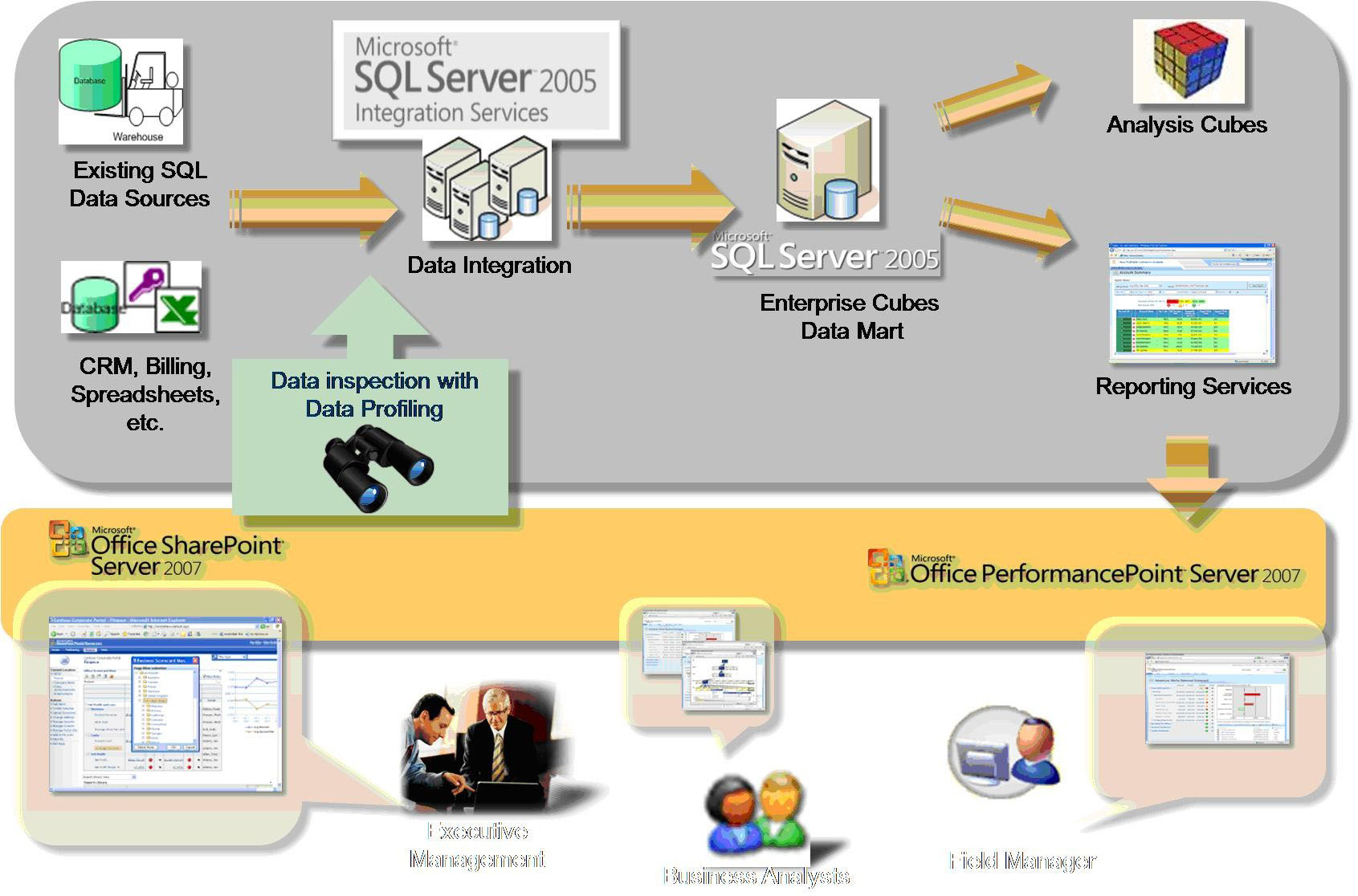 New Data Profiling Tools In Sql Server 2008