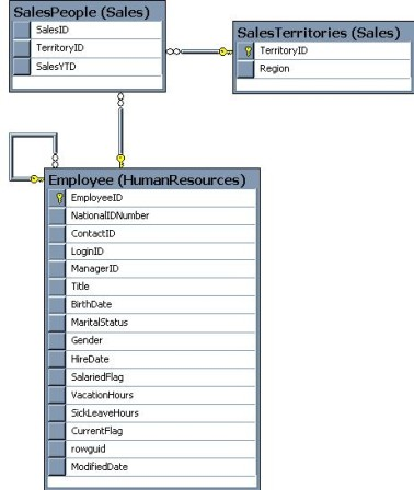 Using a SQL inner join, one table can reference another table through a foreign key defined in a column
